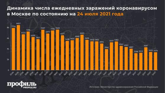Динамика числа ежедневных заражений коронавирусом в Москве по состоянию на 24 июля 2021 года
