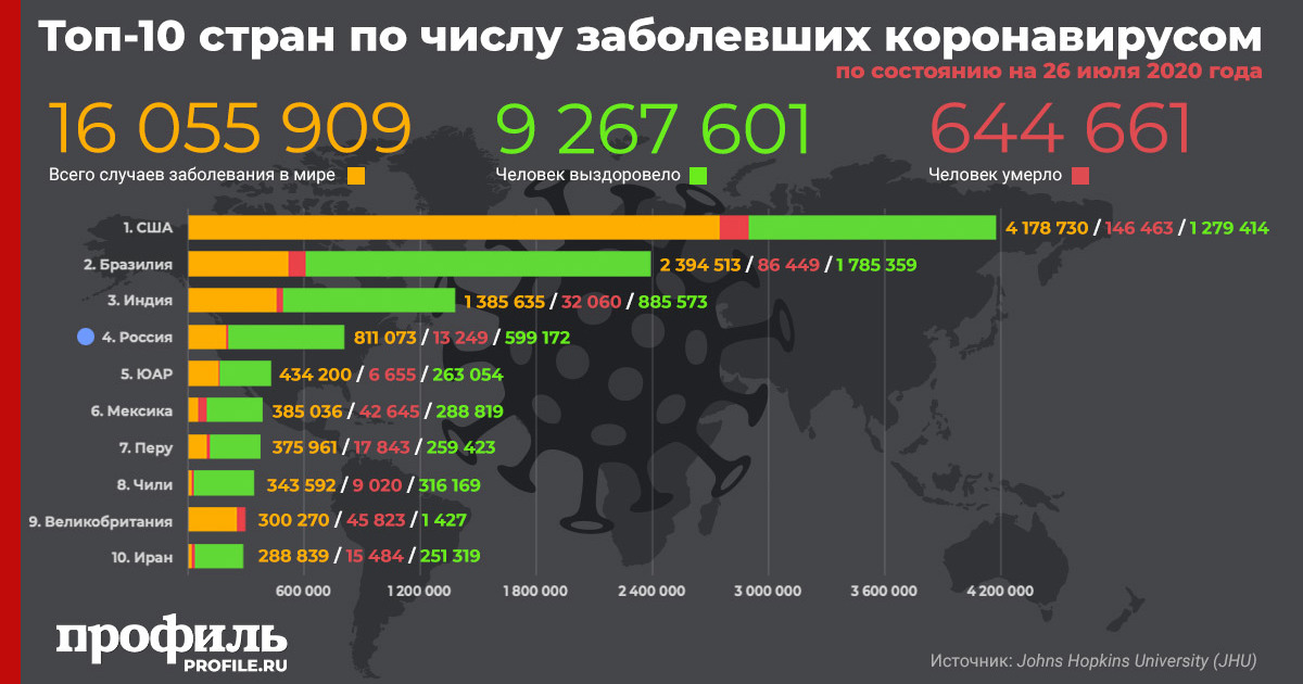 Число заразившихся коронавирусом в мире превысило 16 млн человек